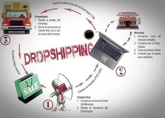 infografia dropshipping